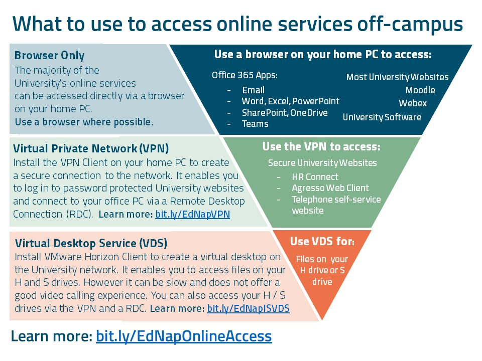 Image explaining what to use to access online services off-campus